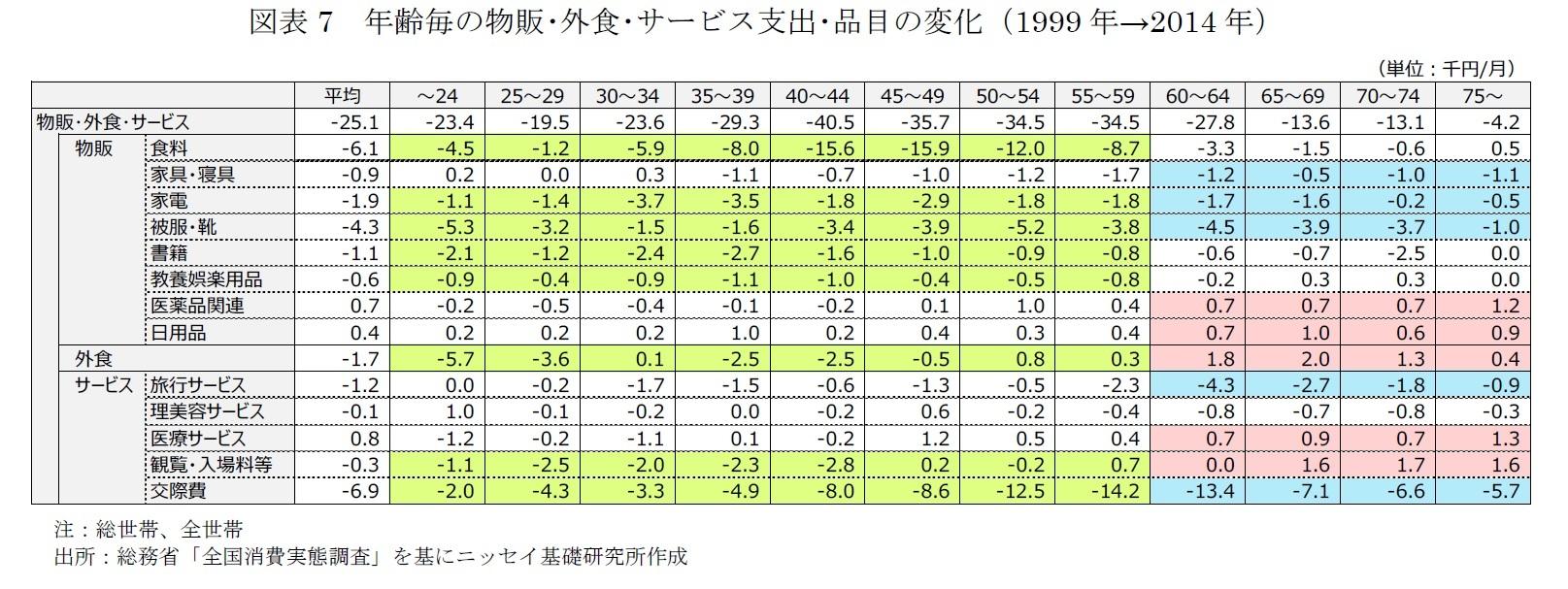 図表7 年齢毎の物販・外食・サービス支出・品目の変化(1999年→2014年)