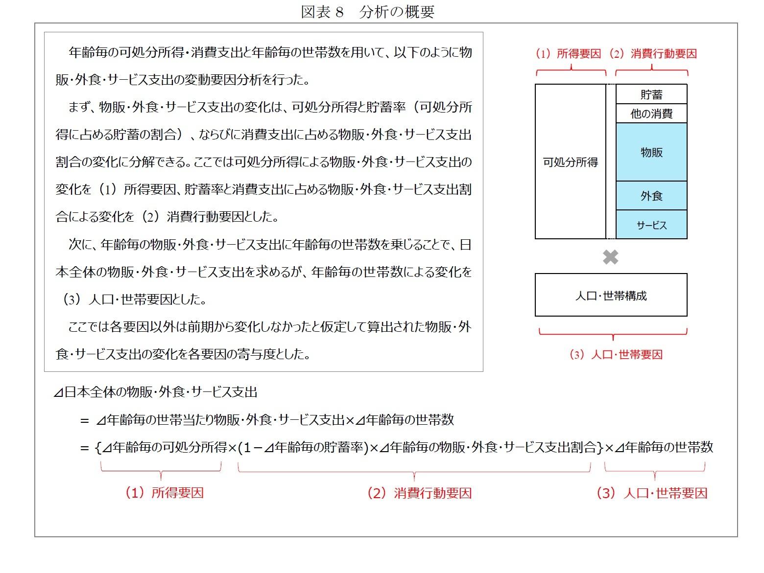 図表8 分析の概要