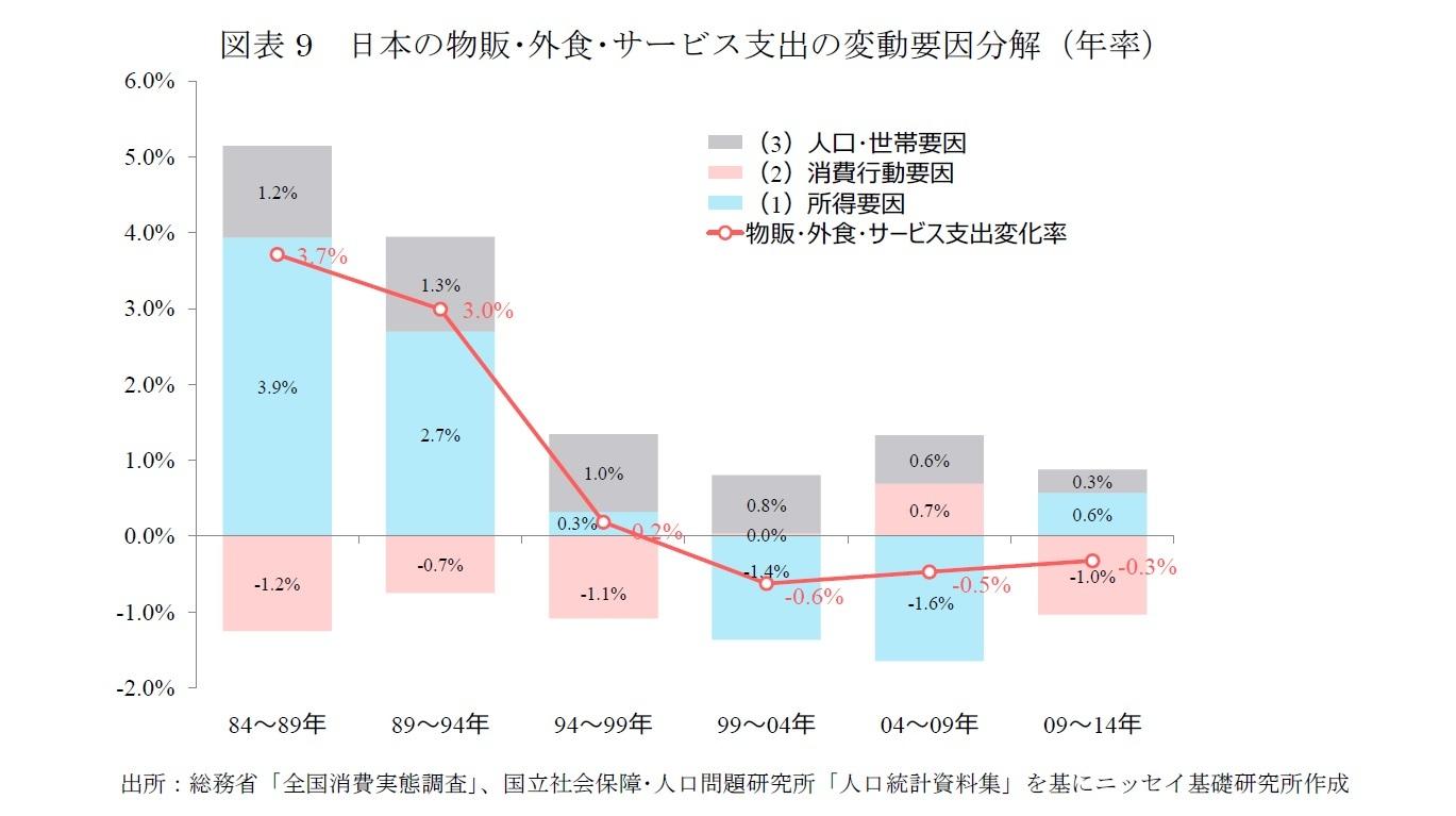 図表9 日本の物販・外食・サービス支出の変動要因分解(年率)