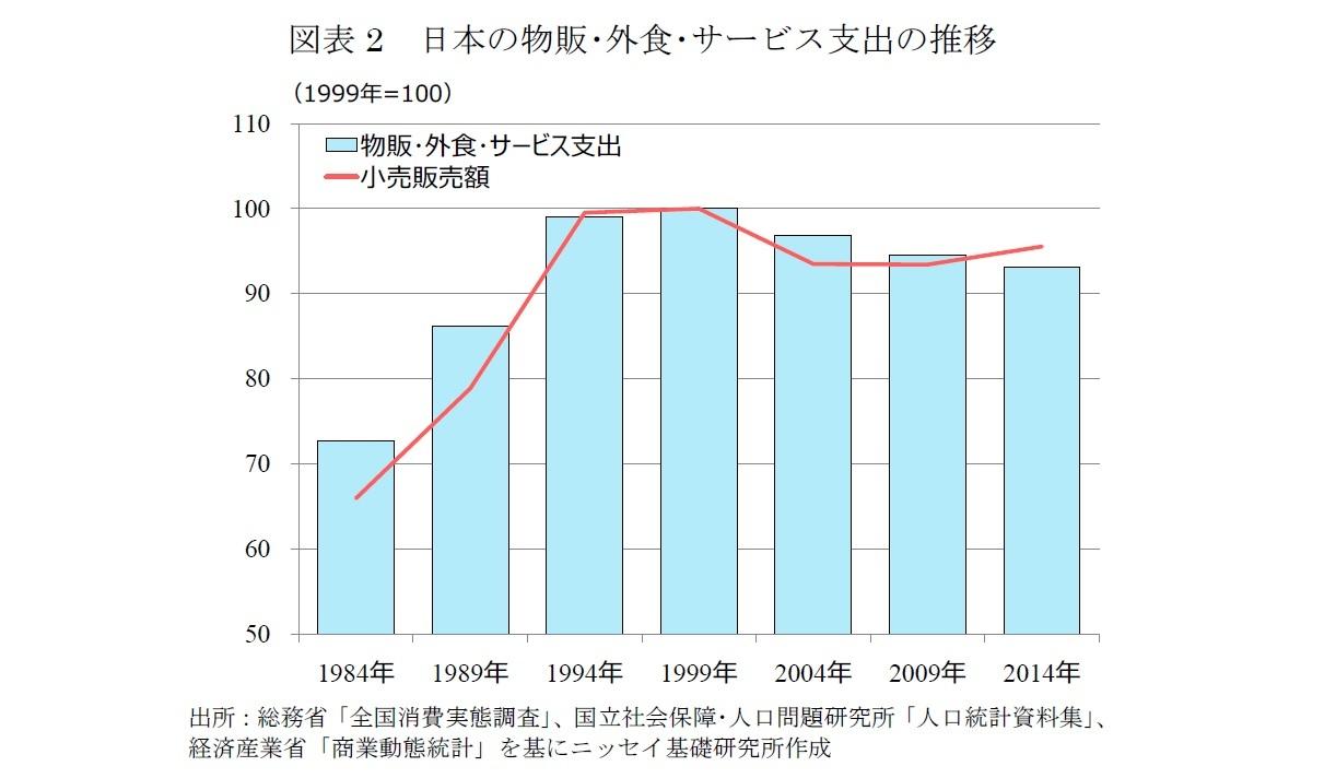 図表2 日本の物販・外食・サービス支出の推移