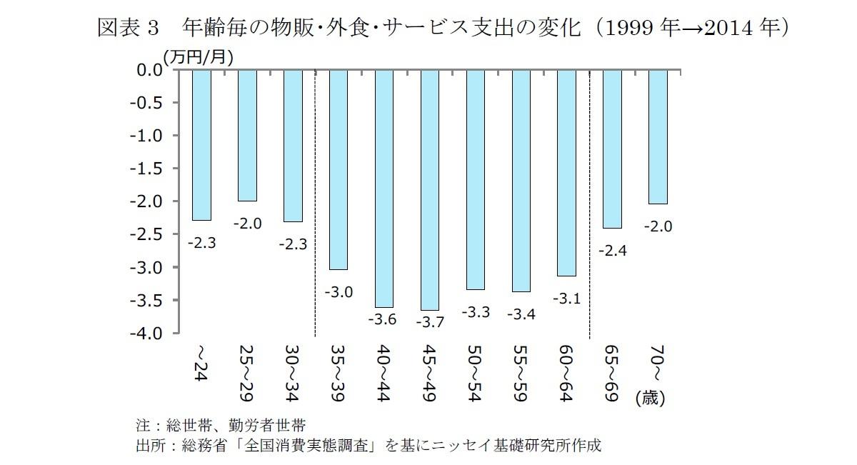 図表3 年齢毎の物販・外食・サービス支出の変化(1999年→2014年)
