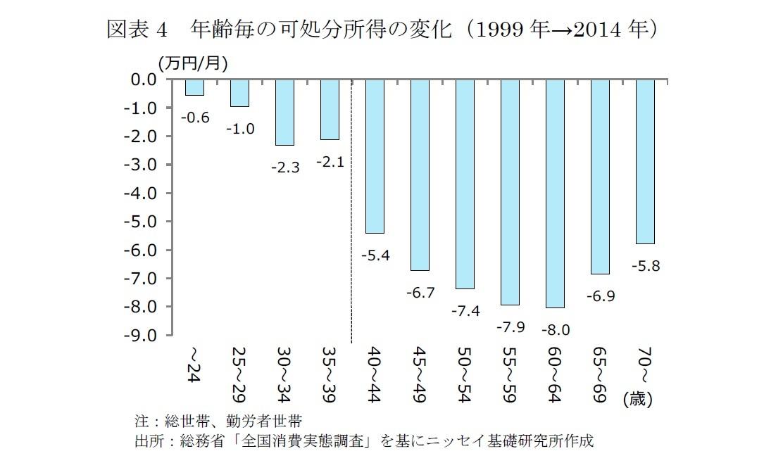 図表4 年齢毎の可処分所得の変化(1999年→2014年)