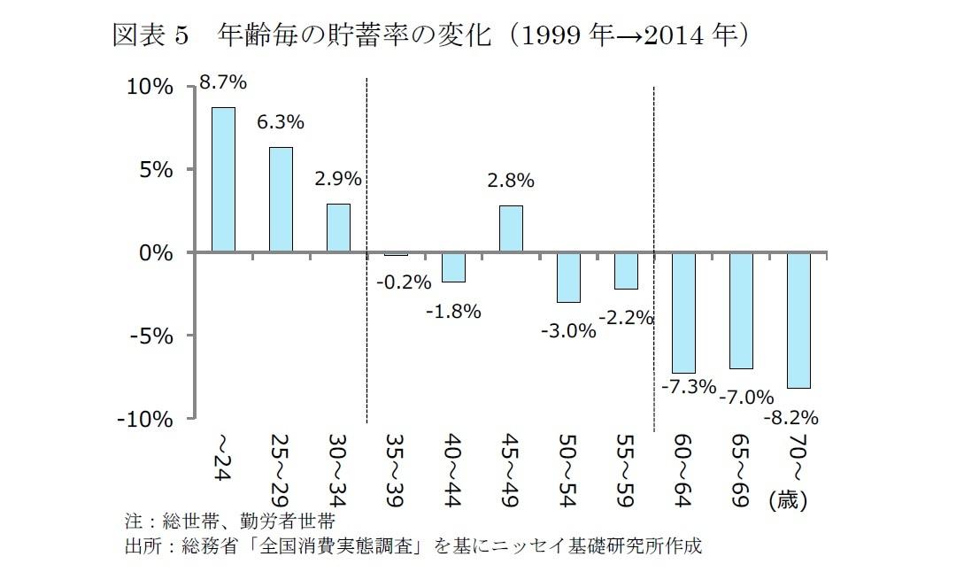 図表5 年齢毎の貯蓄率の変化(1999年→2014年)