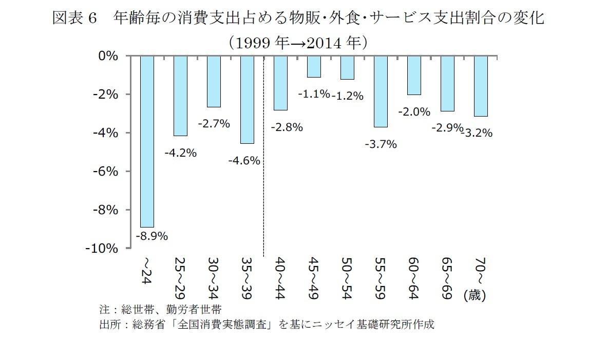 図表6 年齢毎の消費支出占める物販・外食・サービス支出割合の変化