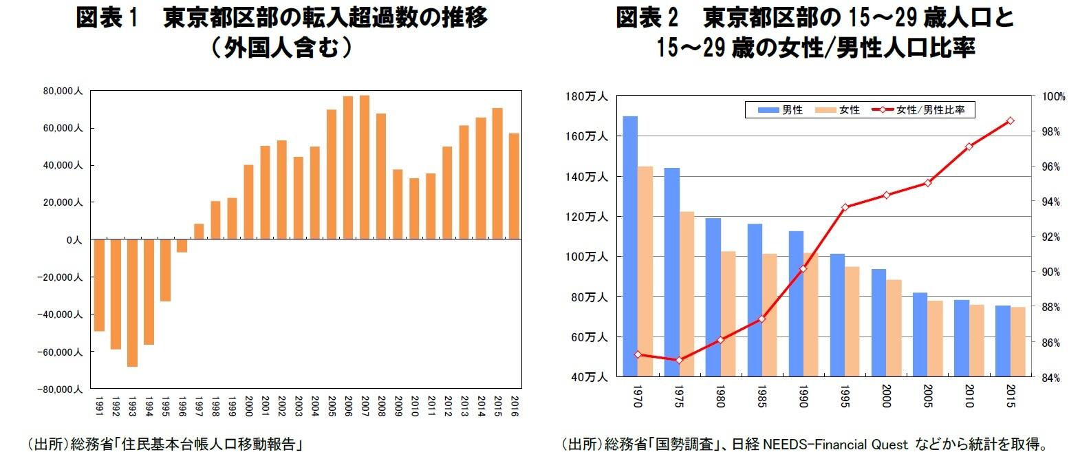 図表1 東京都区部の転入超過数の推移(外国人含む)/図表2 東京都区部の15~29歳人口と15~29歳の女性/男性人口比率