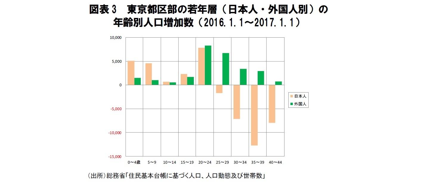 図表3 東京都区部の若年層(日本人・外国人別)の年齢別人口増加数(2016.1.1~2017.1.1)