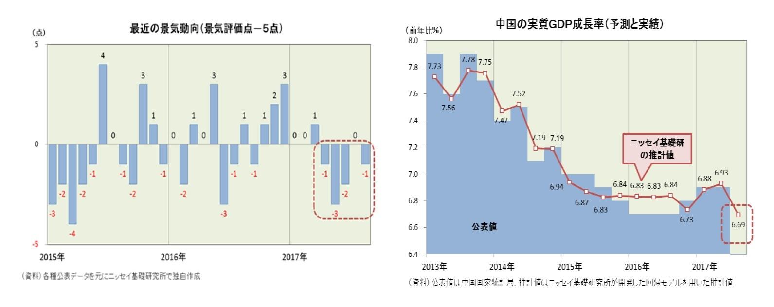 最近の景気動向(景気評価点-5点)/中国の実質GDP成長率(予測と実績)