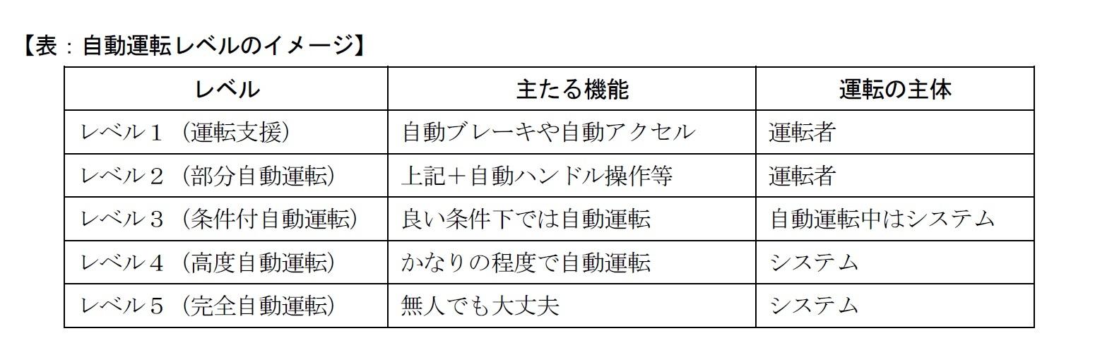 【表:自動運転レベルのイメージ】