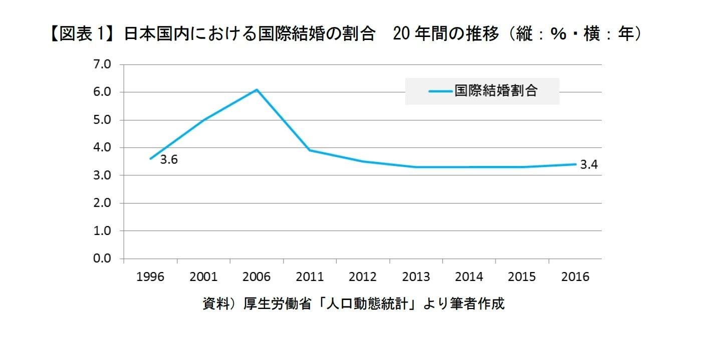 【図表1】日本国内における国際結婚の割合 20年間の推移(縦:%・横:年)