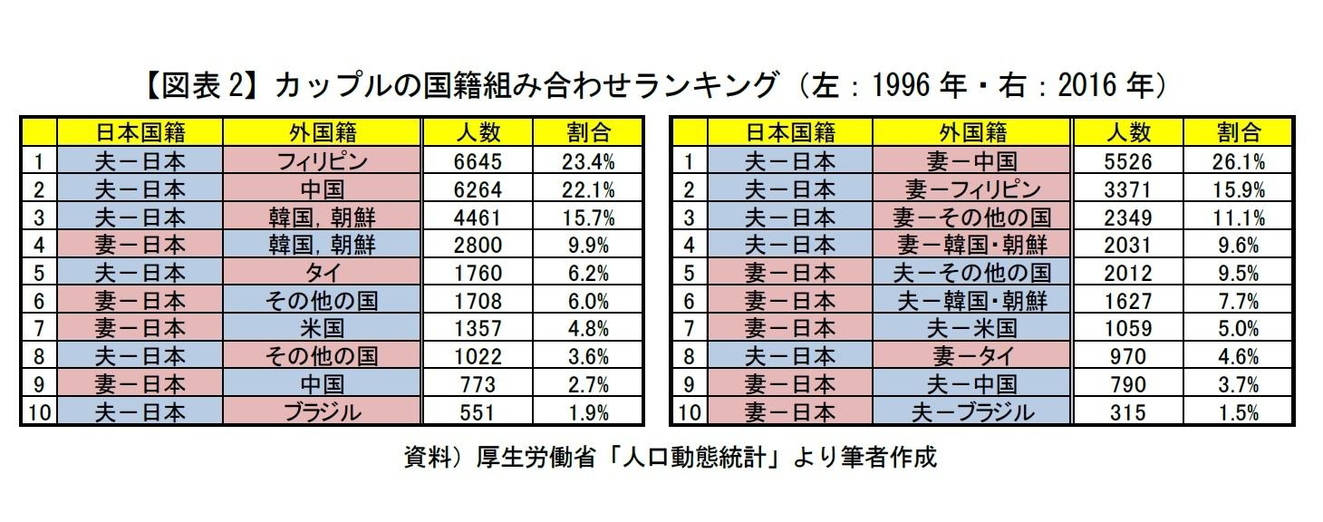 【図表2】カップルの国籍組み合わせランキング(左:1996年・右:2016年)