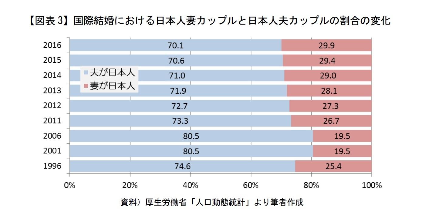 【図表3】国際結婚における日本人妻カップルと日本人夫カップルの割合の変化
