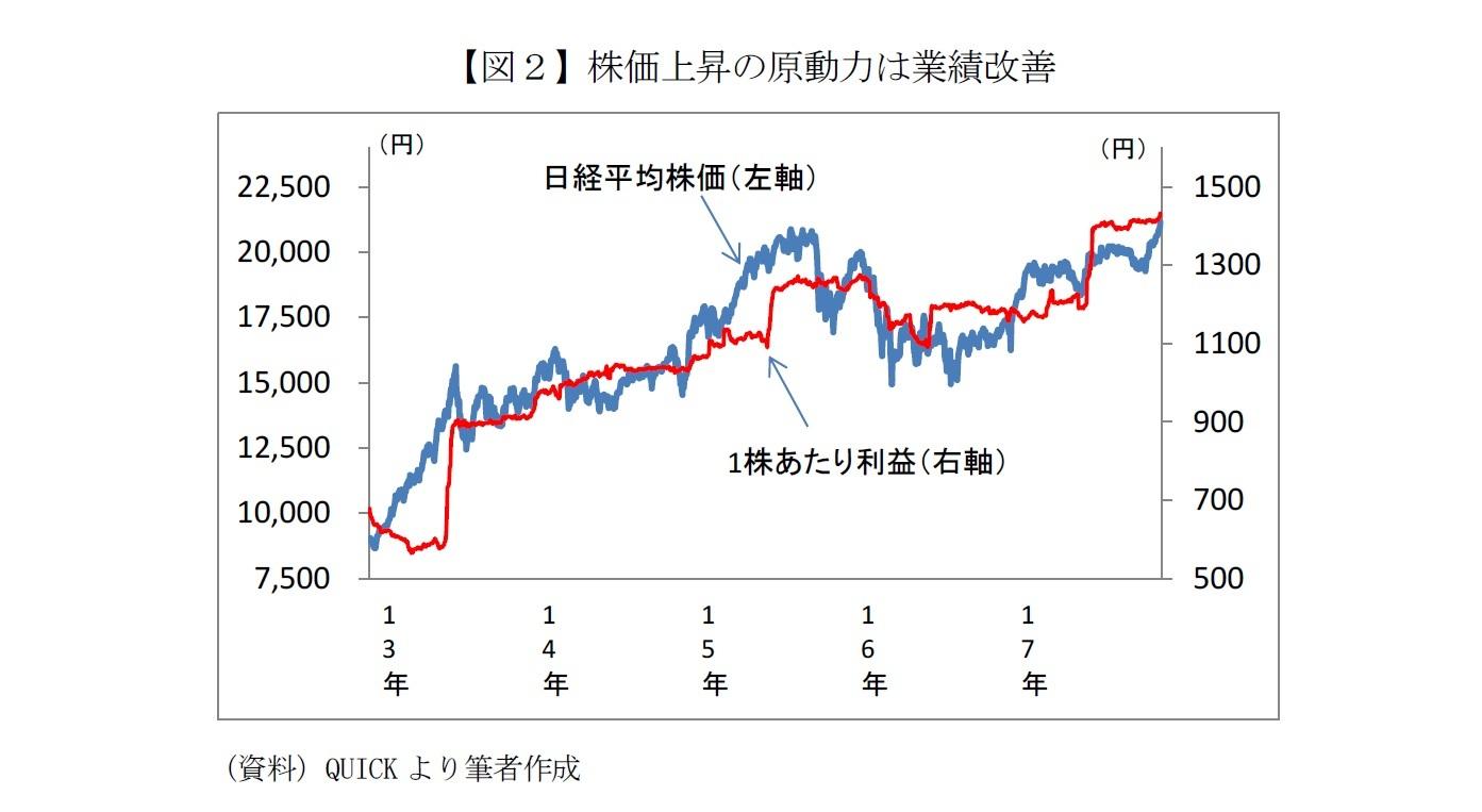 【図2】株価上昇の原動力は業績改善
