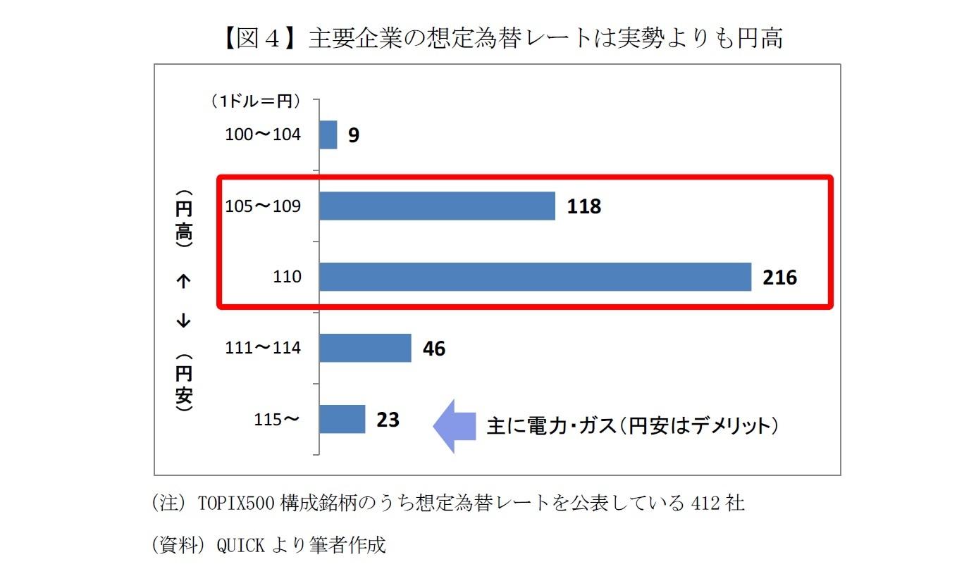 【図4】主要企業の想定為替レートは実勢よりも円高
