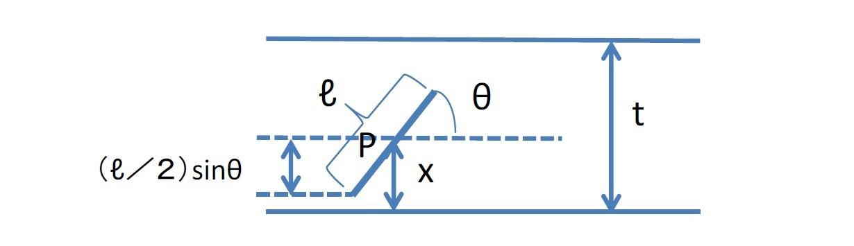 ビュフォンの針の問題の証明