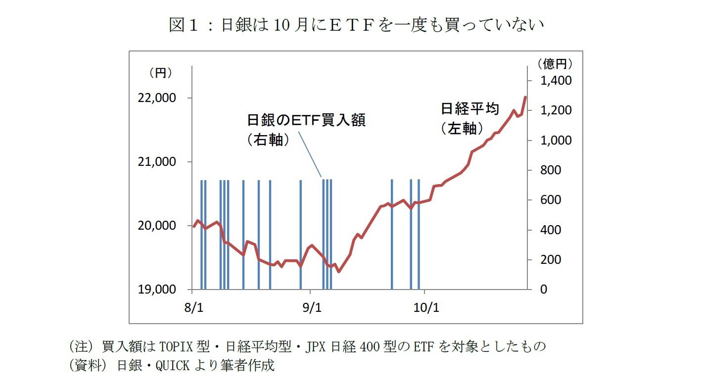 図1:日銀は10月にETFを一度も買っていない