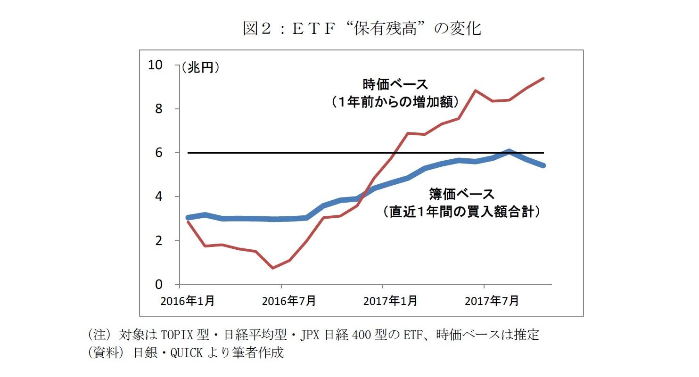 "図2:ETF""保有残高""の変化"