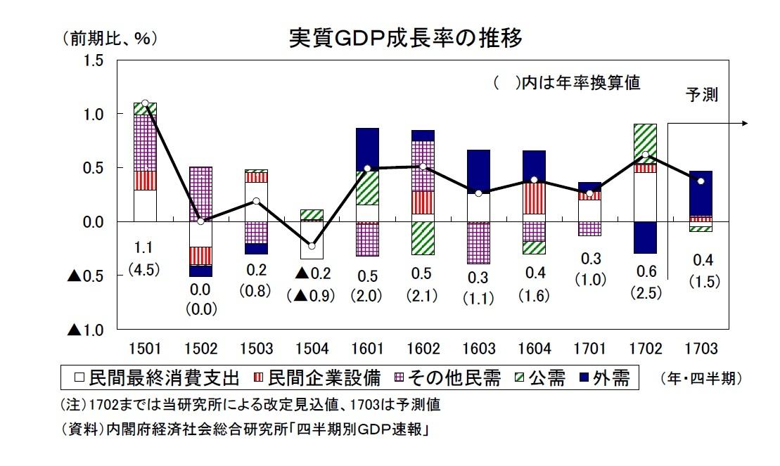 2017年7-9月期の実質GDP~前期比0.4%(年率1.5%)を予測 ニッセイ基礎研究所