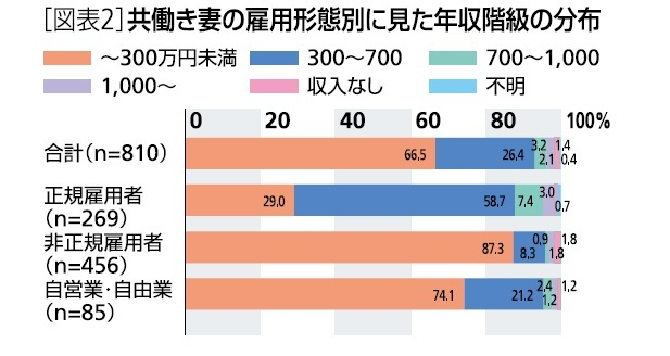 図表2:共働き妻の雇用形態別に見た年収階級の分布