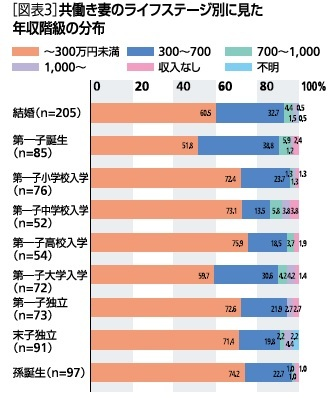 図表3:共働き妻のライフステージ別に見た年収階級の分布