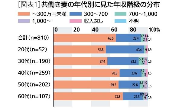 図表1:共働き妻の年代別に見た年収階級の分布