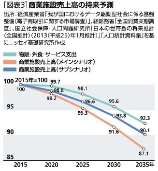 図表3:商業施設売上高の将来予測