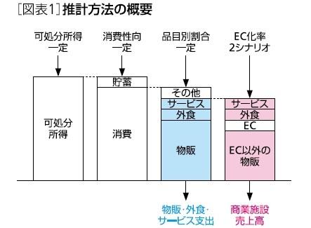 図表1:推計方法の概要