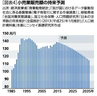 図表4:小売業販売額の将来予測