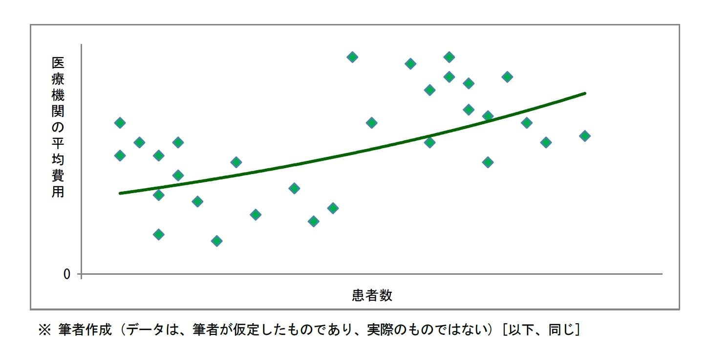 医療機関の平均費用曲線