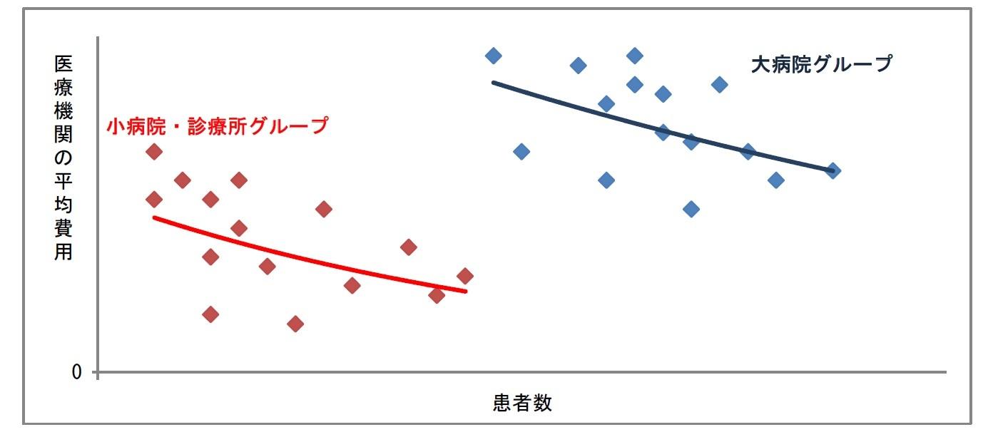 医療機関(グループ別)の平均費用曲線