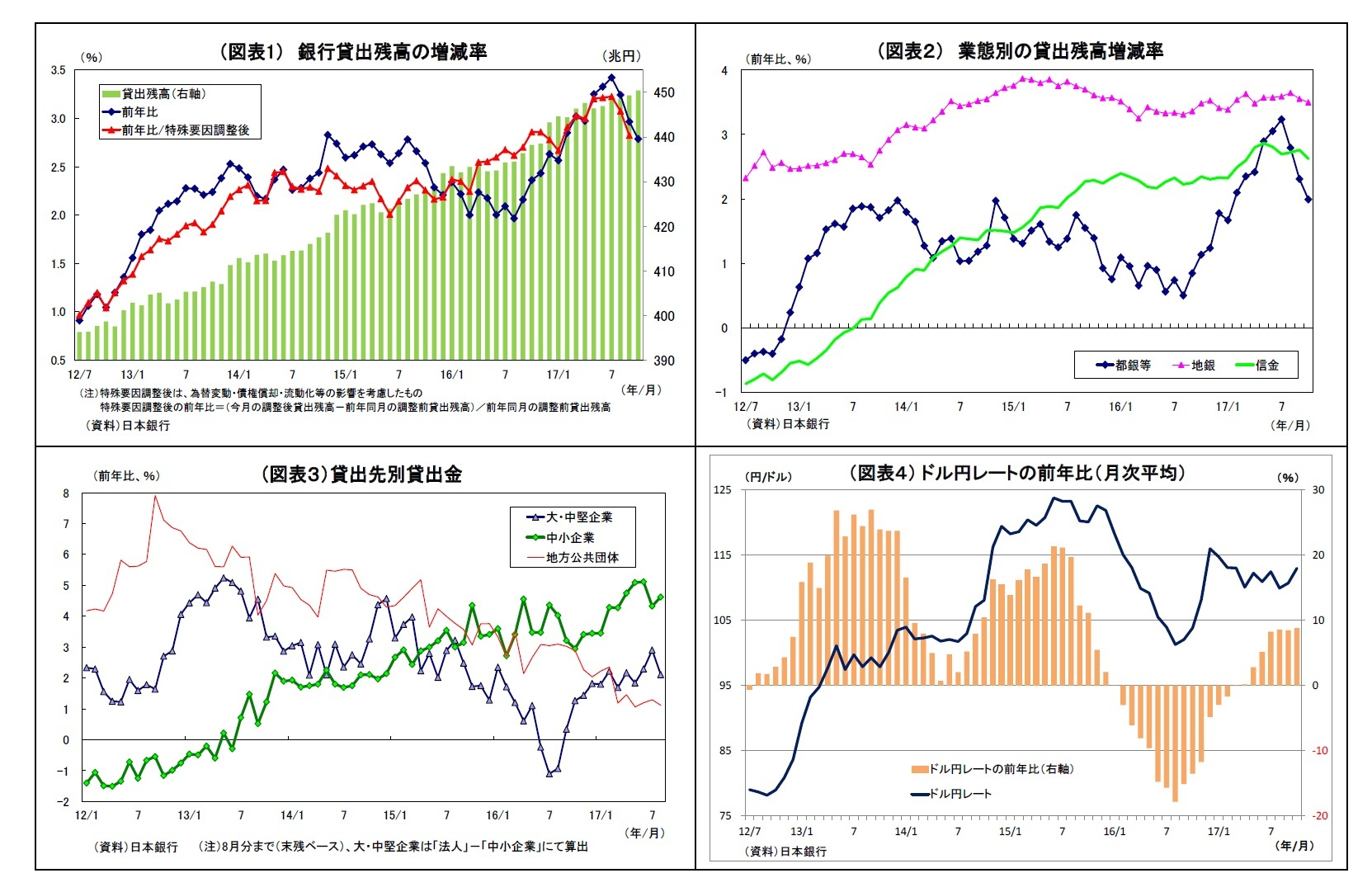 (図表1) 銀行貸出残高の増減率/(図表2) 業態別の貸出残高増減率/(図表3)貸出先別貸出金/(図表4) ドル円レートの前年比(月次平均)
