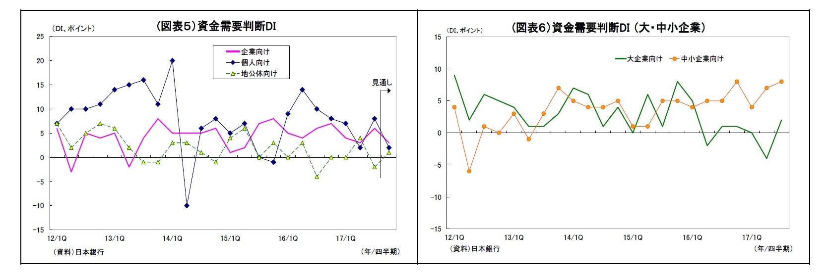 (図表5)資金需要判断DI/(図表6)資金需要判断DI (大・中小企業)