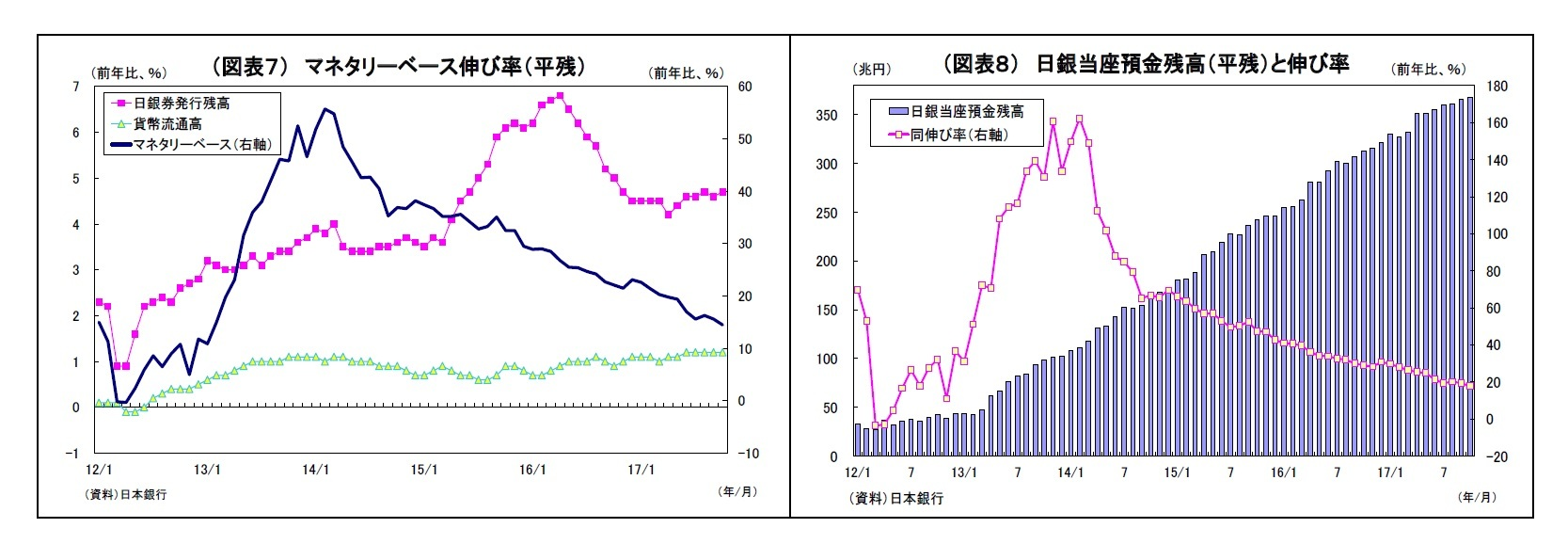 (図表7) マネタリーベース伸び率(平残)/(図表8) 日銀当座預金残高(平残)と伸び率