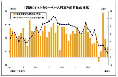 (図表9)マネタリーベース残高と前月比の推移