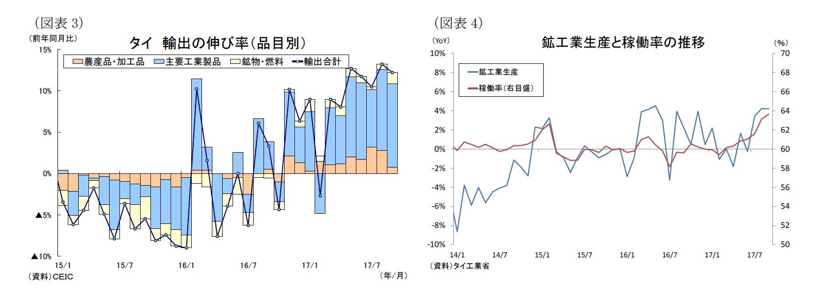 (図表3)タイ輸出の伸び率(品目別)/(図表4)鉱工業生産と稼働率の推移