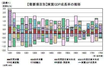 (図表1)【需要項目別】実質GDP成長率の推移