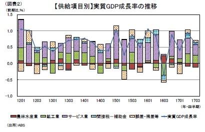 (図表2)【供給項目別】実質GDP成長率の推移