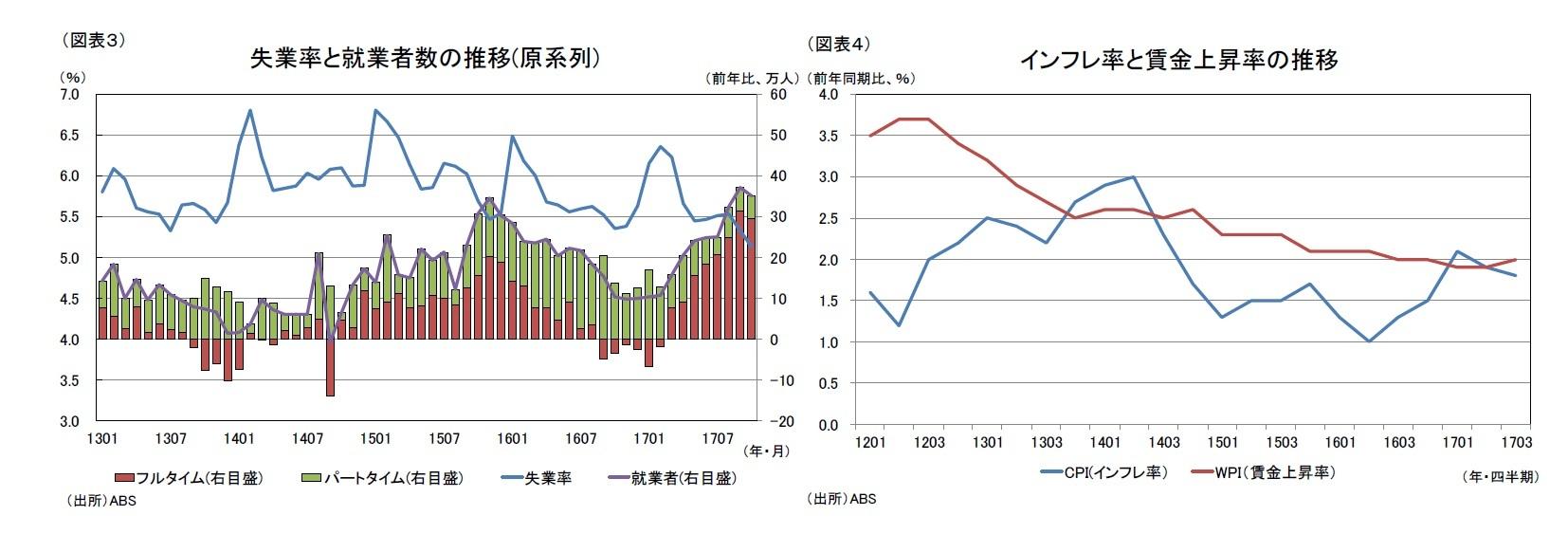 (図表3)失業率と就業者数の推移(原系列)/(図表4)インフレ率と賃金上昇率の推移