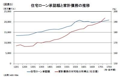 (図表5)住宅ローン承認額と家計債務の推移