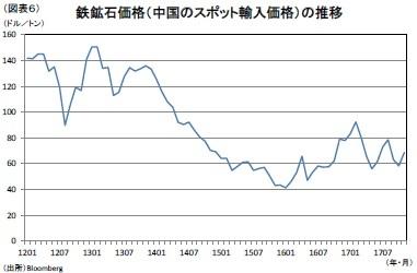 (図表6)鉄鉱石価格(中国のスポット輸入価格)の推移