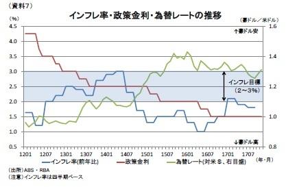 (資料7)インフレ率・政策金利・為替レートの推移