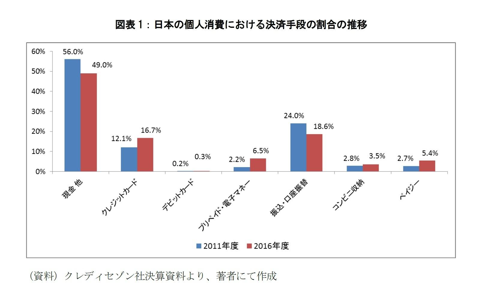 図表1:日本の個人消費における決算手段の割合の推移