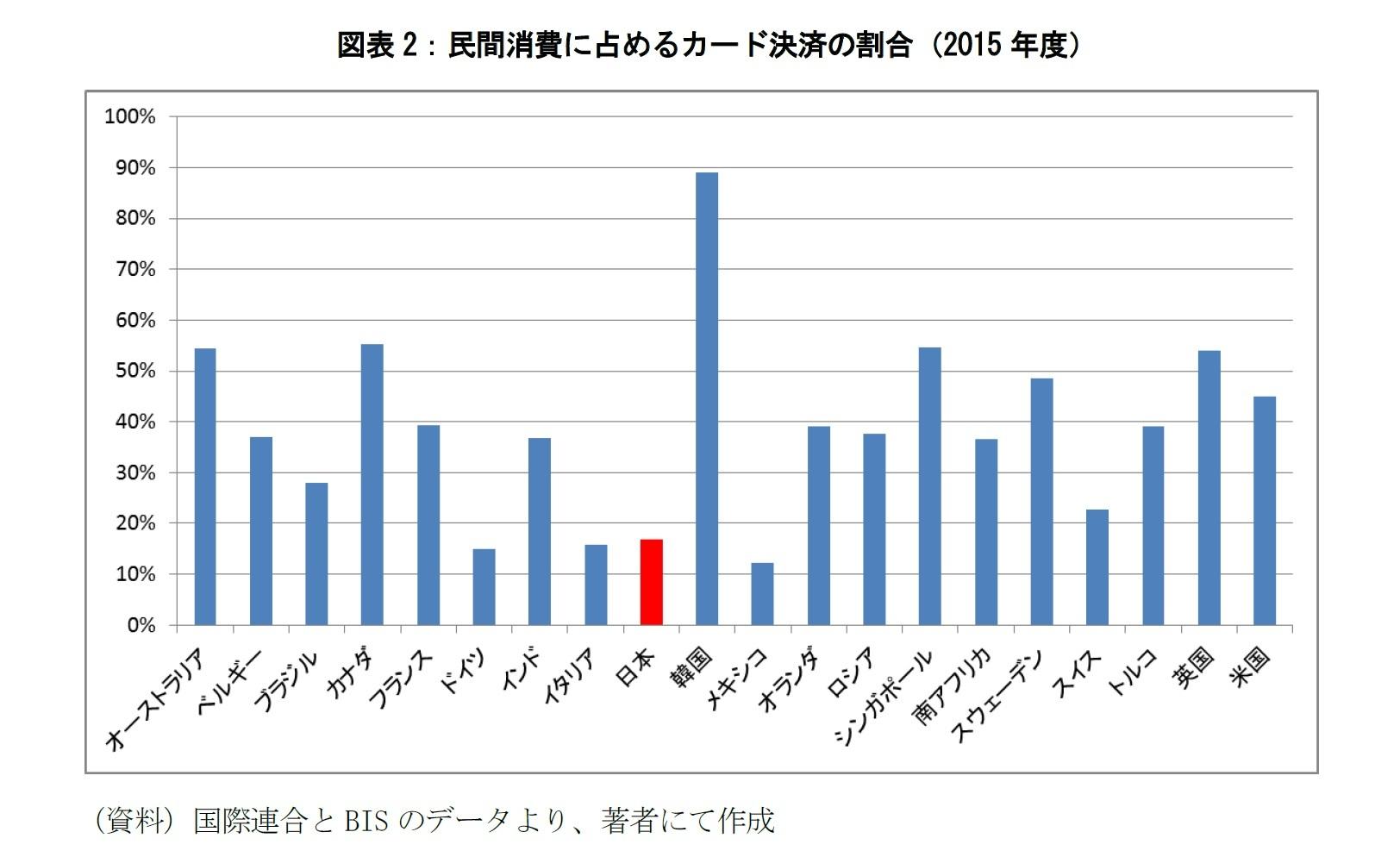 図表2:民間消費に占めるカード決済の割合(2015年度)