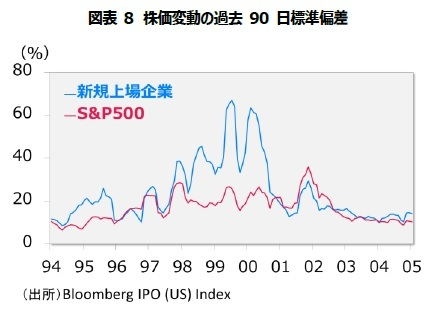 図表8 株価変動の過去 90 日標準偏差
