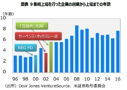 図表9 新規上場を行った企業の創業から上場までの年数