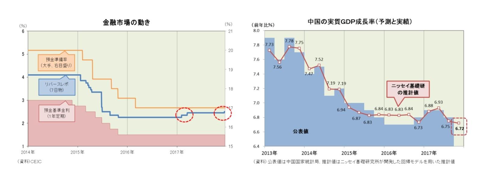 金融市場の動き/中国の実質GDP成長率(予測と実績)