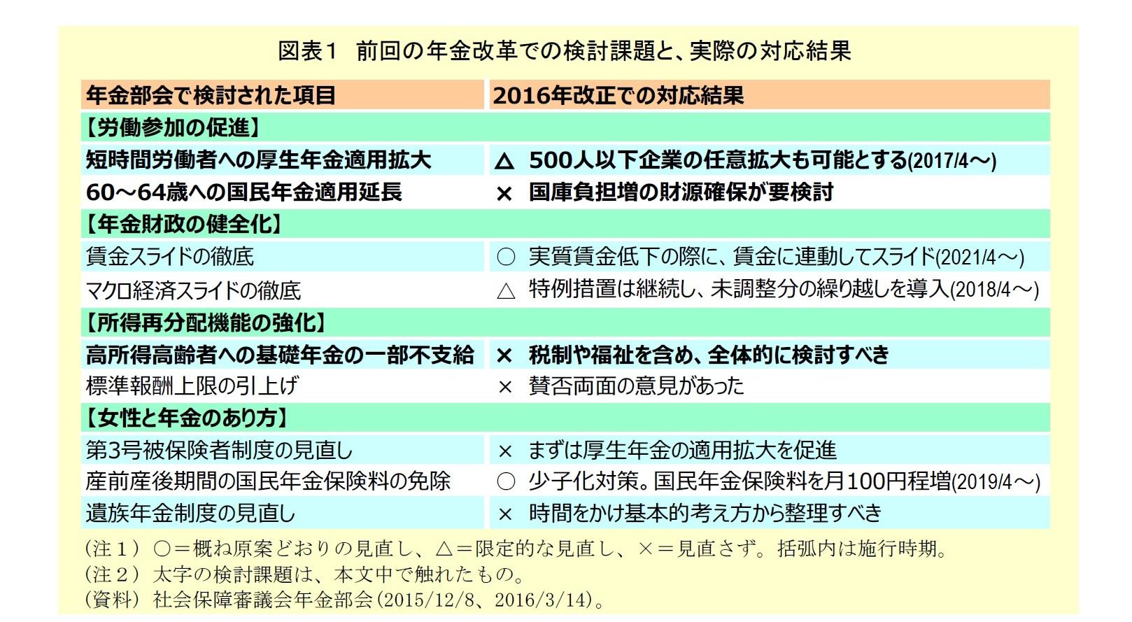 図表1:前回の年金改革での検討課題と、実際の対応結果