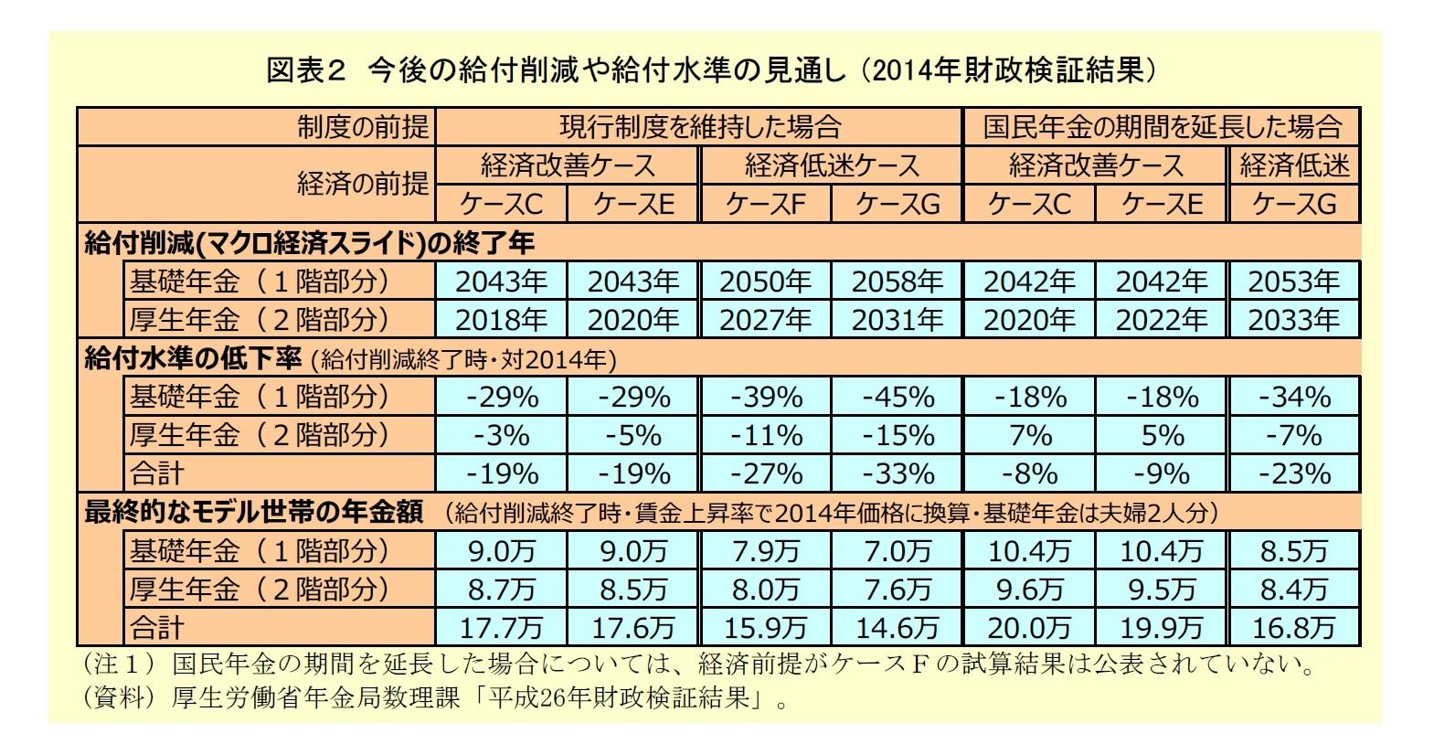 図表2:今後の給付削減や給付水準の見直し