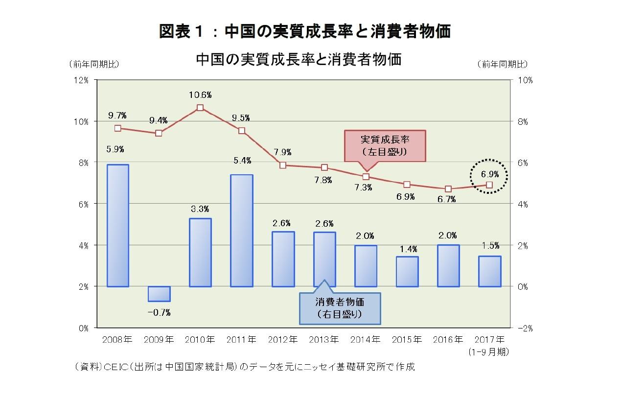 図表1:中国の実質成長率と消費者物価