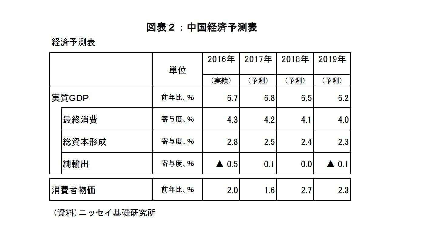 図表2:中国経済予測表