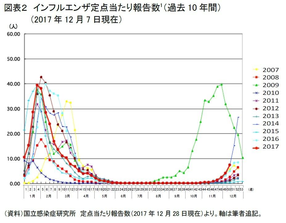 図表2 インフルエンザ定点あたり報告数(過去10年間)